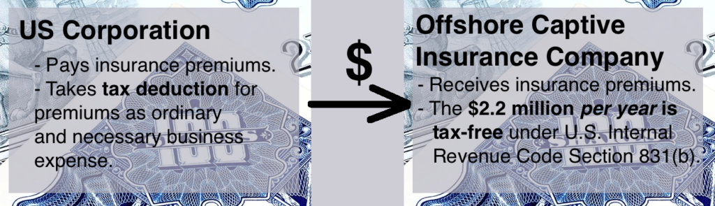 Captive Insurance Illustration