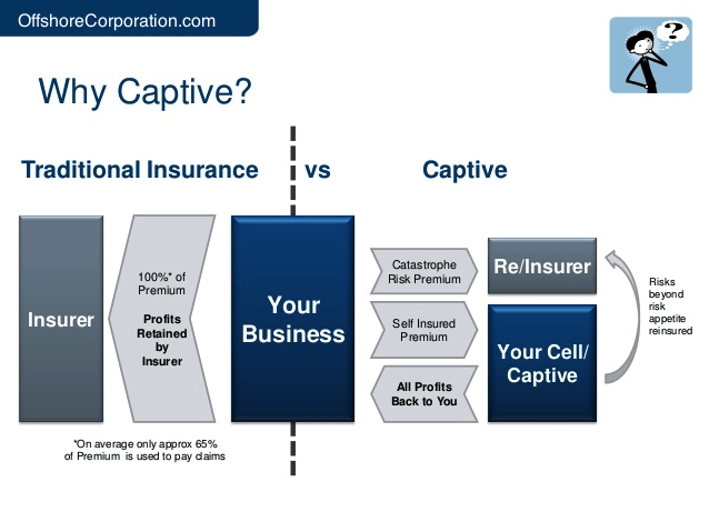 captive insurance Captive insurance companies a captive is an insurance company created to insure the risks of its members companies, both large and small, have found that forming a captive allows them to.